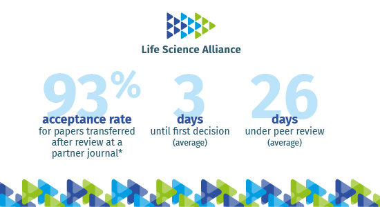 Image shows an acceptance rate of 93%, 3 days until the first decision and 26 days on average under peer review.
