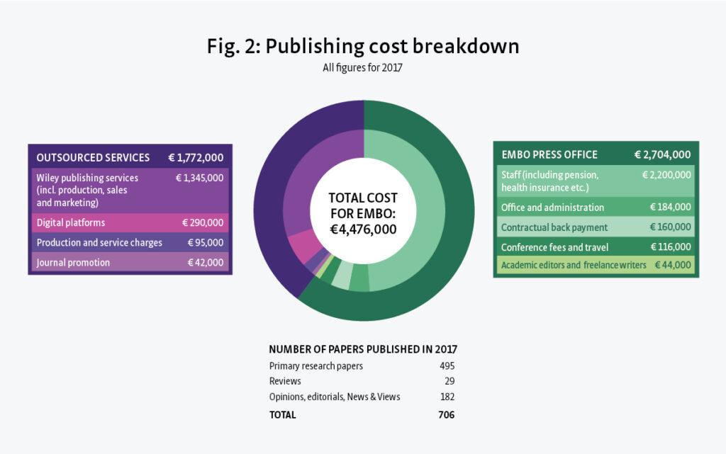 A diagram showing publishing cost breakdown.